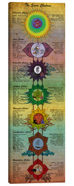 Leinwandbild  The 7 Chakras (engl. Text) - Sharma Satyakam